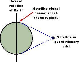 Geo satellite slots gif 275x217